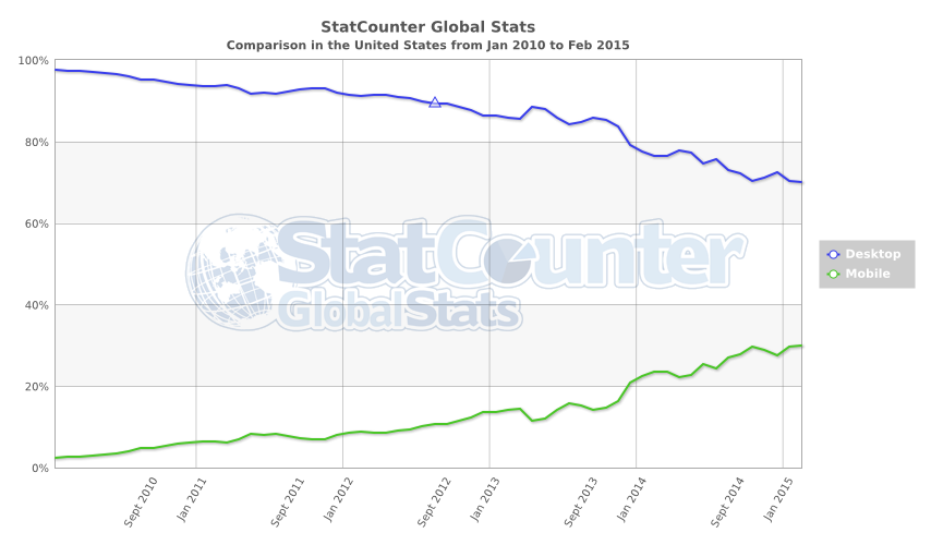 StatCounter-comparison-US-monthly-201001-201502