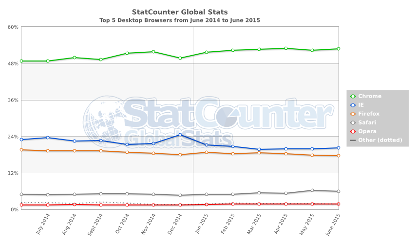 StatCounter-browser-ww-monthly-201406-201506